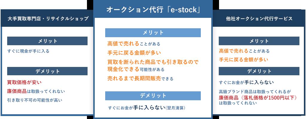 e-stockののメリット